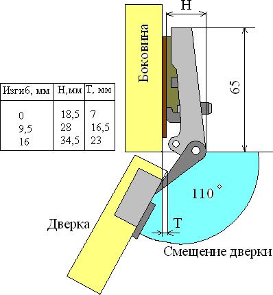 установка четырехшарнирных петель