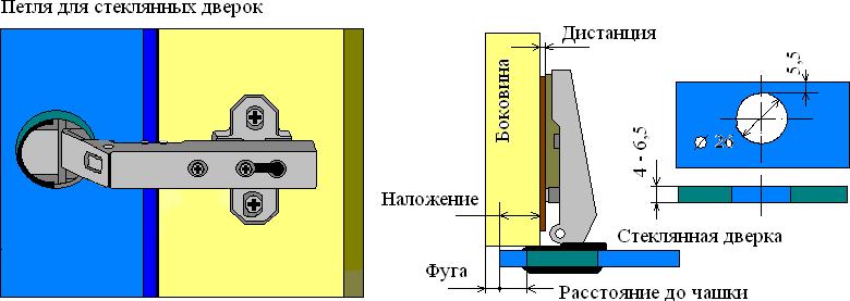 установка стеклянных дверок с помощью четырехшарнирных петель