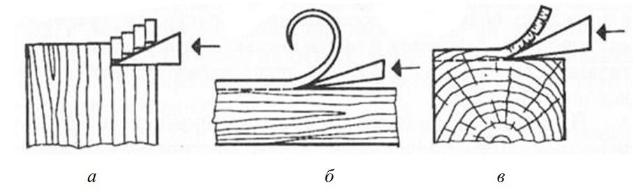 Виды резания древесины