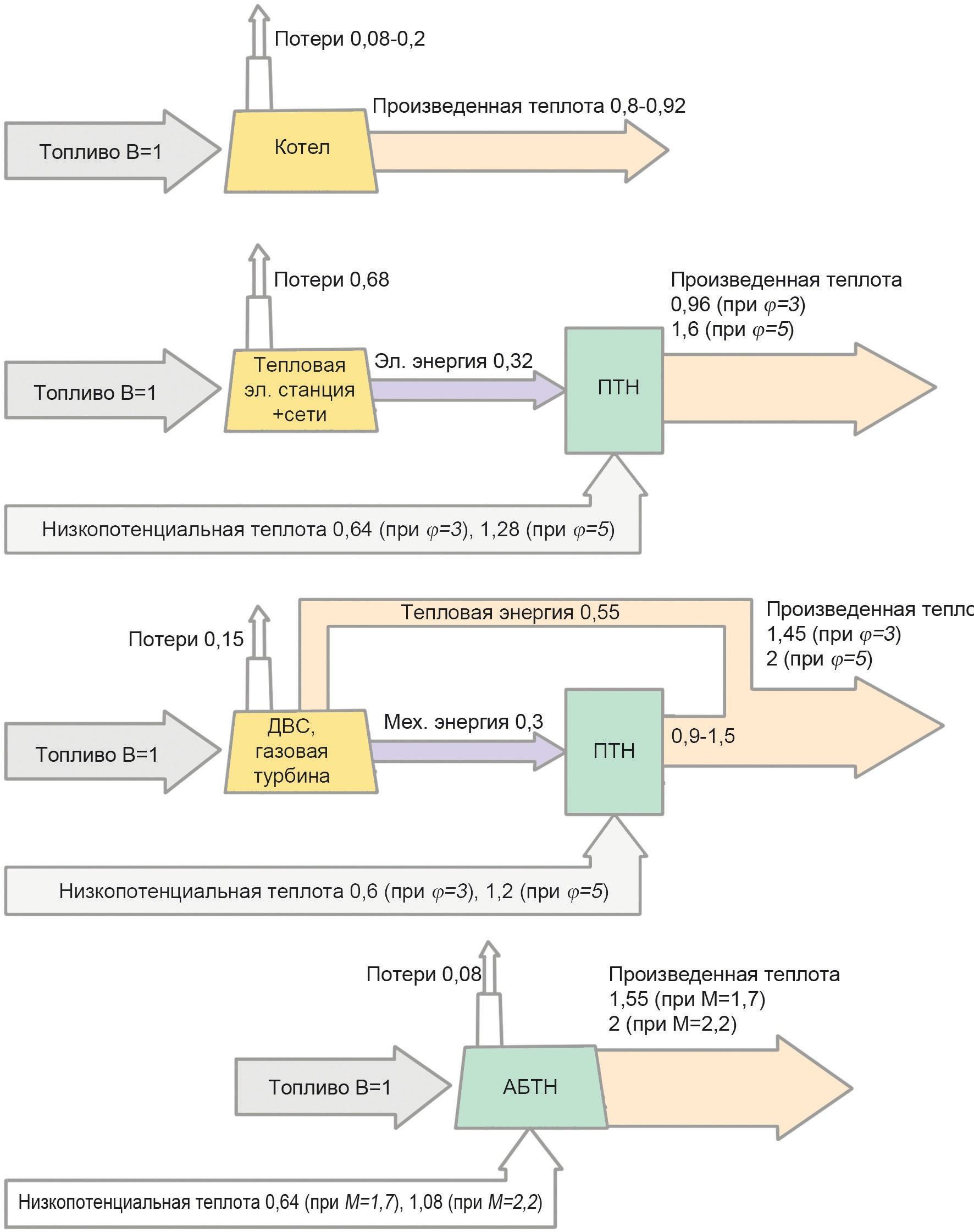 Энергетические балансы различных схем производства теплоты