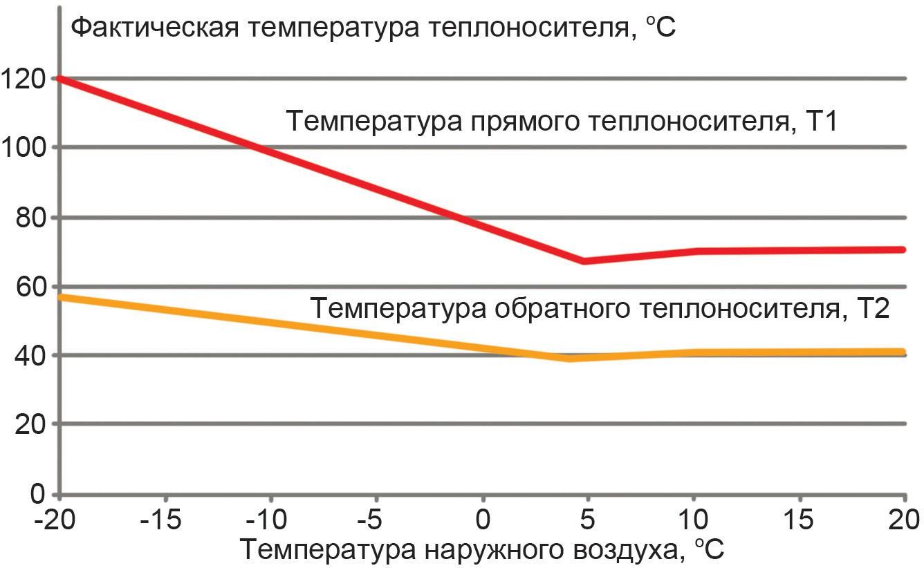 График зависимости температуры теплоносителя от температуры наружного воздуха