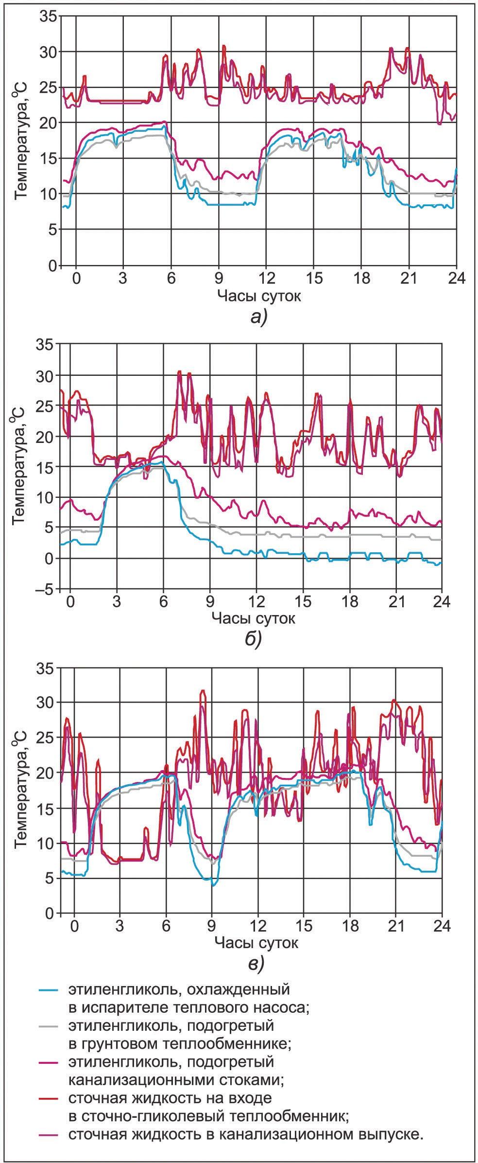 Характер изменения температур этиленгликоля и канализационных стоков