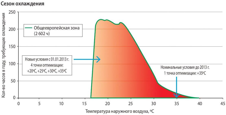 Характерные режимы для оценки эффективности ТНУ