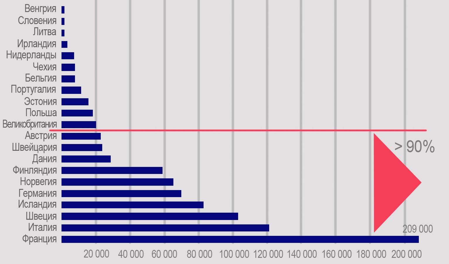 Количество проданных тепловых насосов