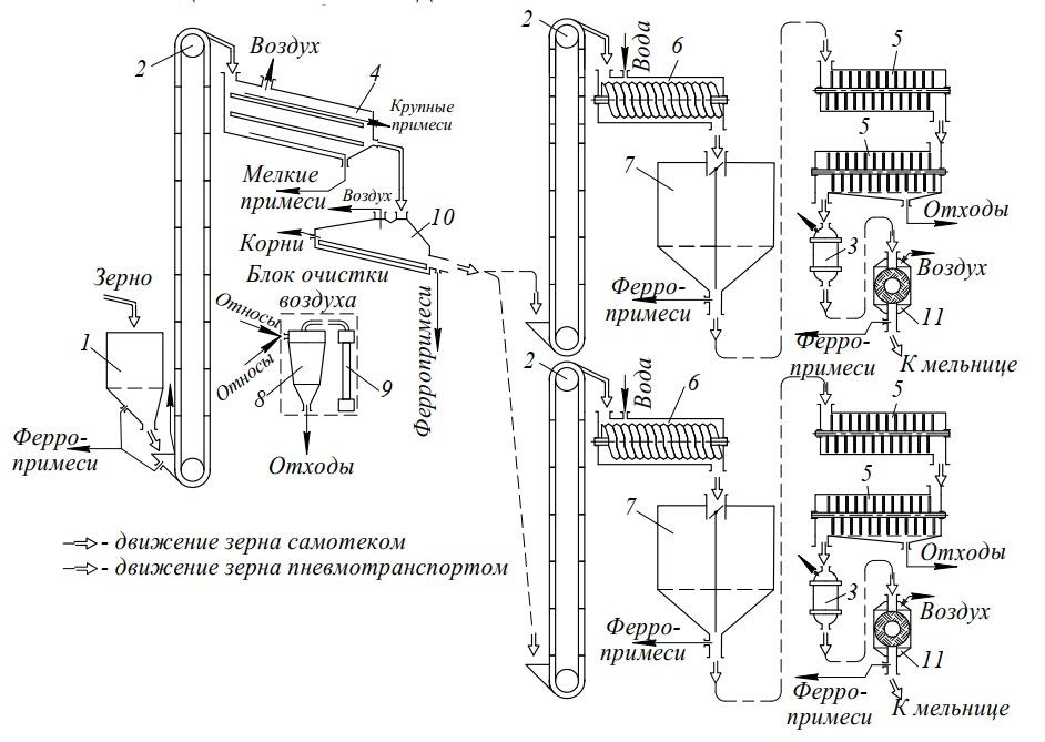 комплекс оборудования ПТМА-1