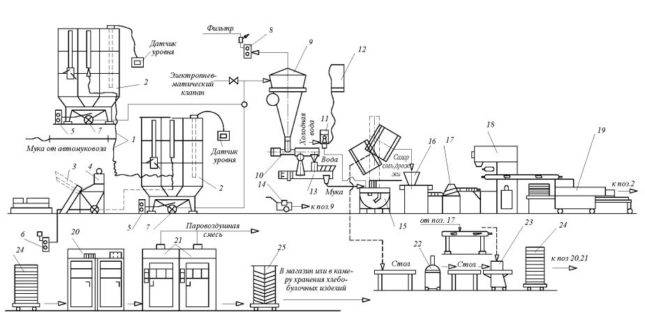 комплекс технологического оборудования А2-ХПО для пекарни малой мощности