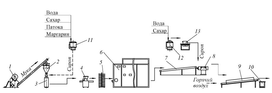 Комплекс технологического оборудования для производства пряников