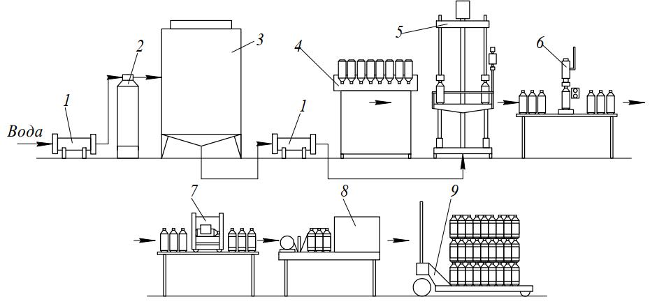 оборудование «Аква» подготовки и фасования питьевой негазированной воды