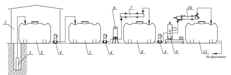 Оборудование для обработки природных минеральных вод перед фасованием