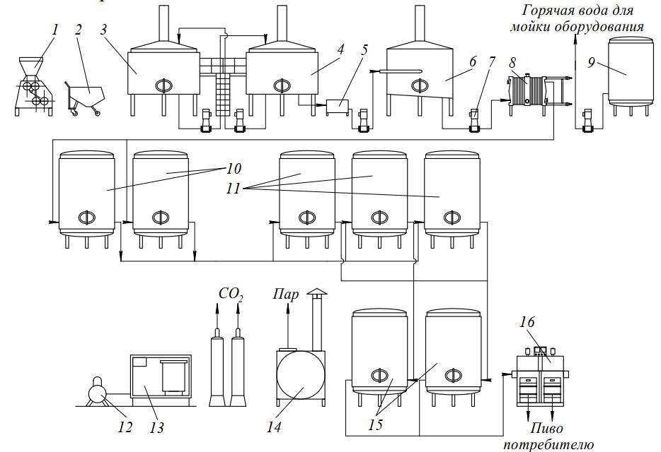 оборудование для пива Л5-АПК