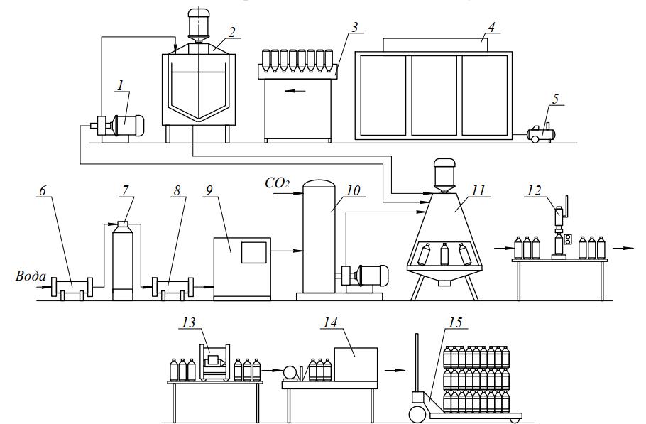 Оборудование для подготовки и фасования питьевой газированной воды