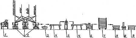 оборудование для подготовки сырья при производстве козинаков