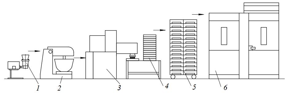 оборудование для производства длинных макаронных изделий