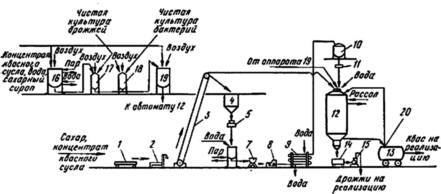 оборудование для производства хлебного кваса «Московский» из концентрата квасного сусла