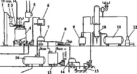оборудование для производства концентрата квасного сусла из свежепроросшего ржаного солода и несоложеного сырья