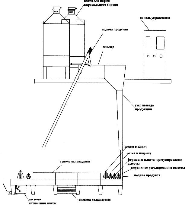 оборудование для производства козинаков
