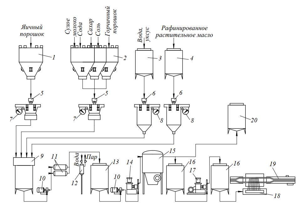 оборудование для производства майонеза непрерывным способом