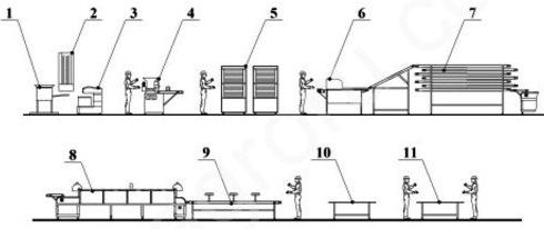 оборудование для производства питы и чапати