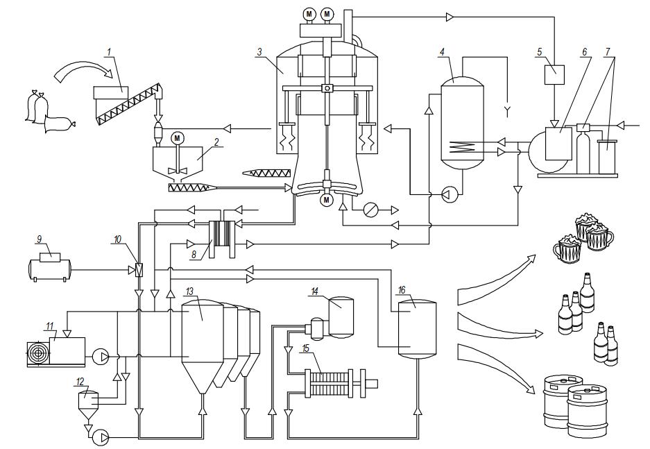 оборудование для производства пива «Интеграл»