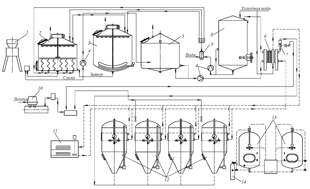 """оборудование для производства пива """"Iprom"""""""