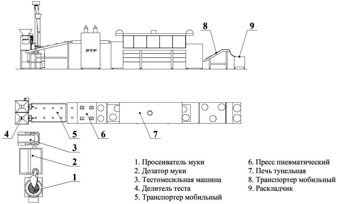 оборудование для производства тортильи