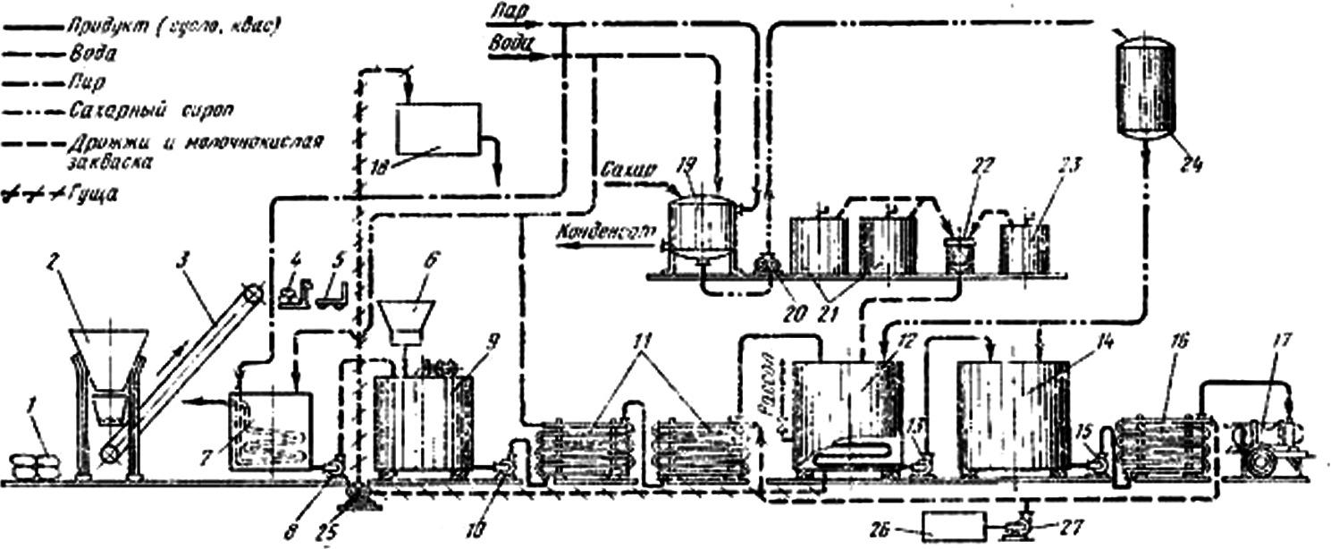 оборудование для завода малой мощности по производству хлебного кваса