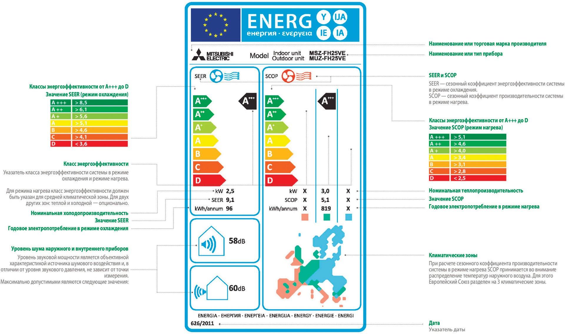 Образец новой энергоэтикетки для ТН в ес