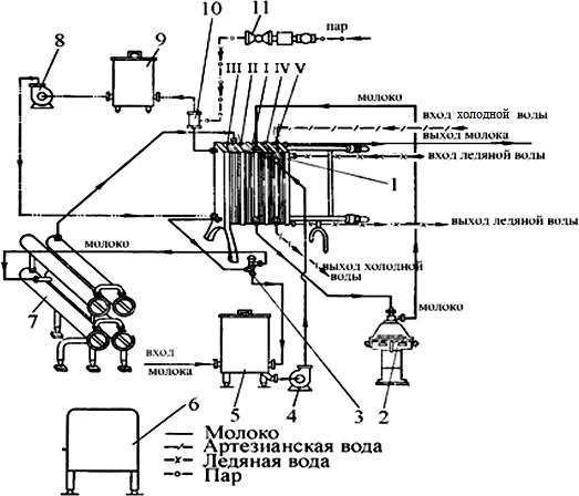 Пастеризационно-охладительная пластинчатая установка ОПФ-1