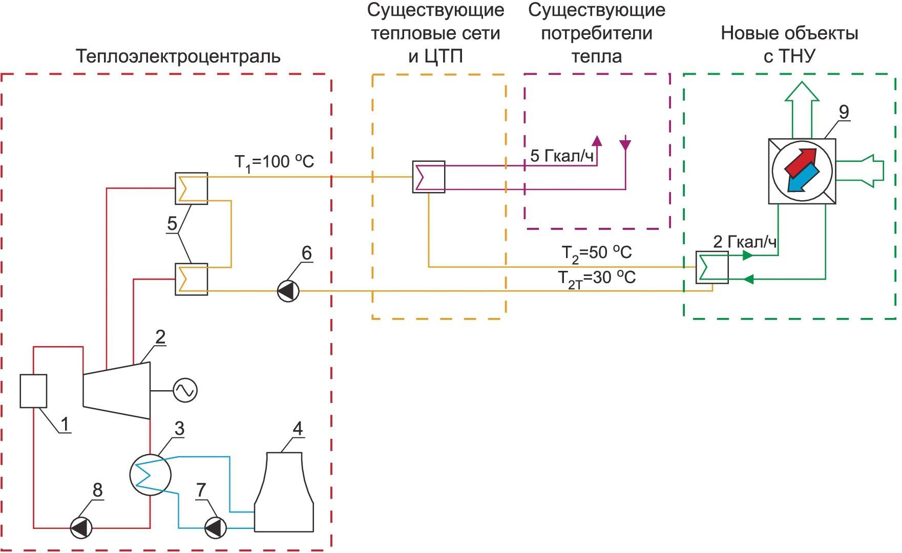 Принципиальная схема ЦТ от паротурбинной ТЭЦ с применением ТНУ