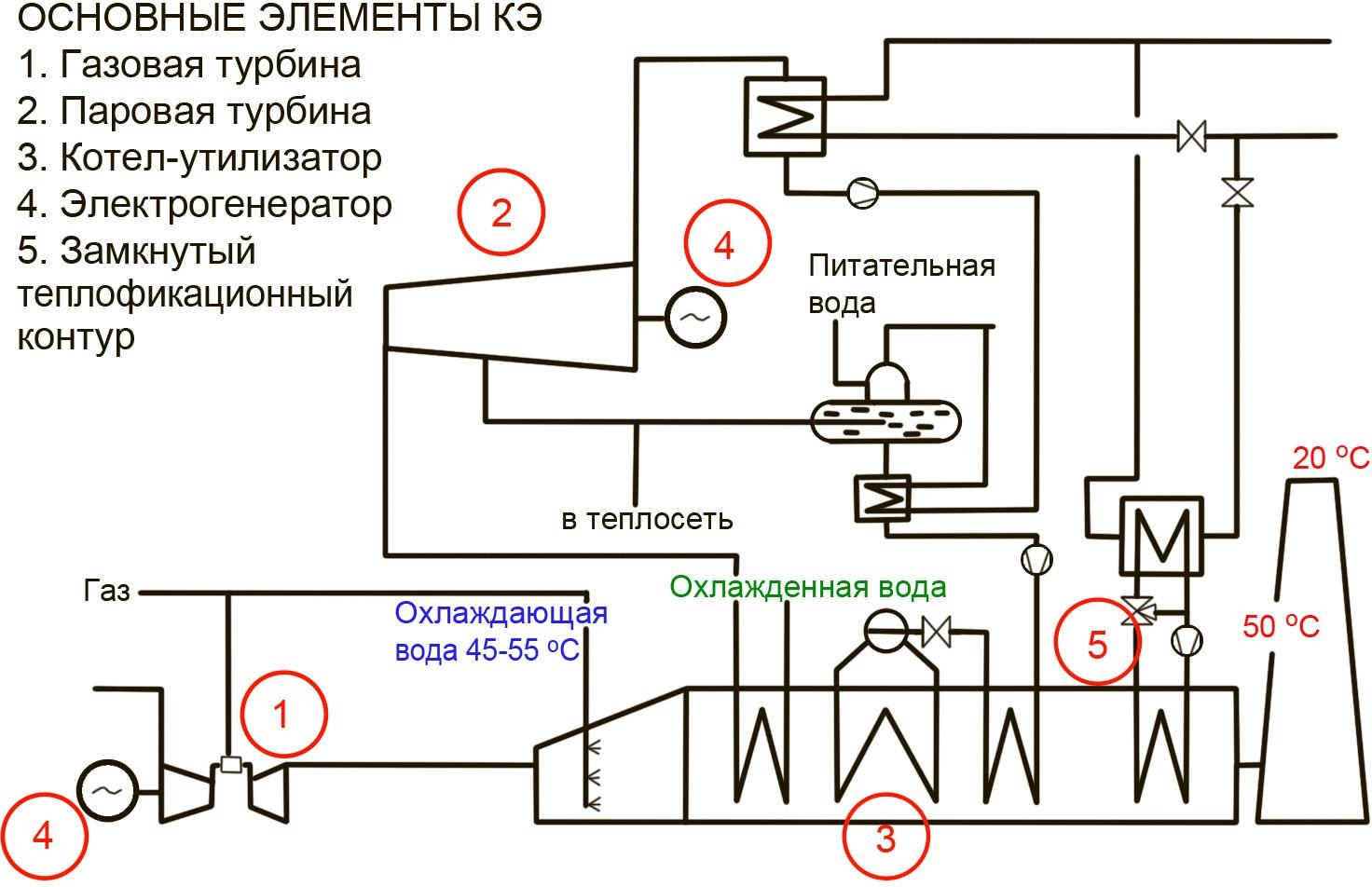 """Принципиальная схема КЭ теплоцентрали """"Imanta"""""""