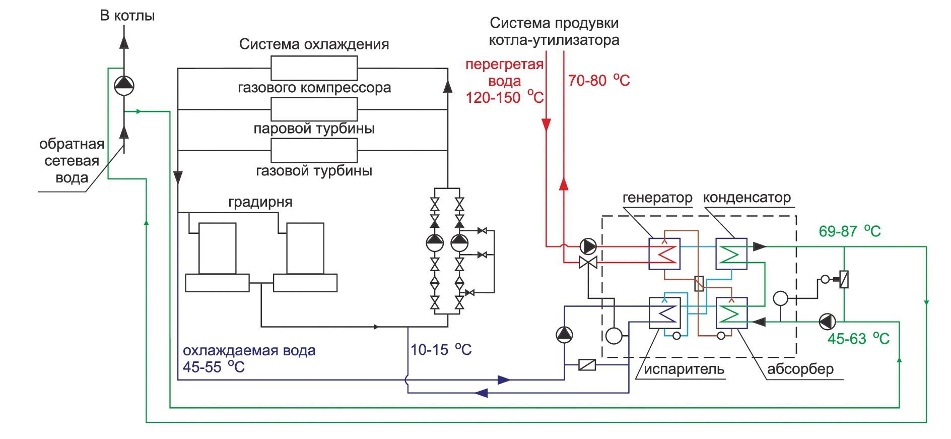 Принципиальная схема размещения теплонасоса
