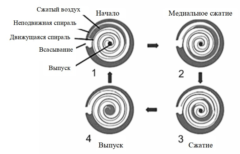 Рабочий процесс спирального компрессора