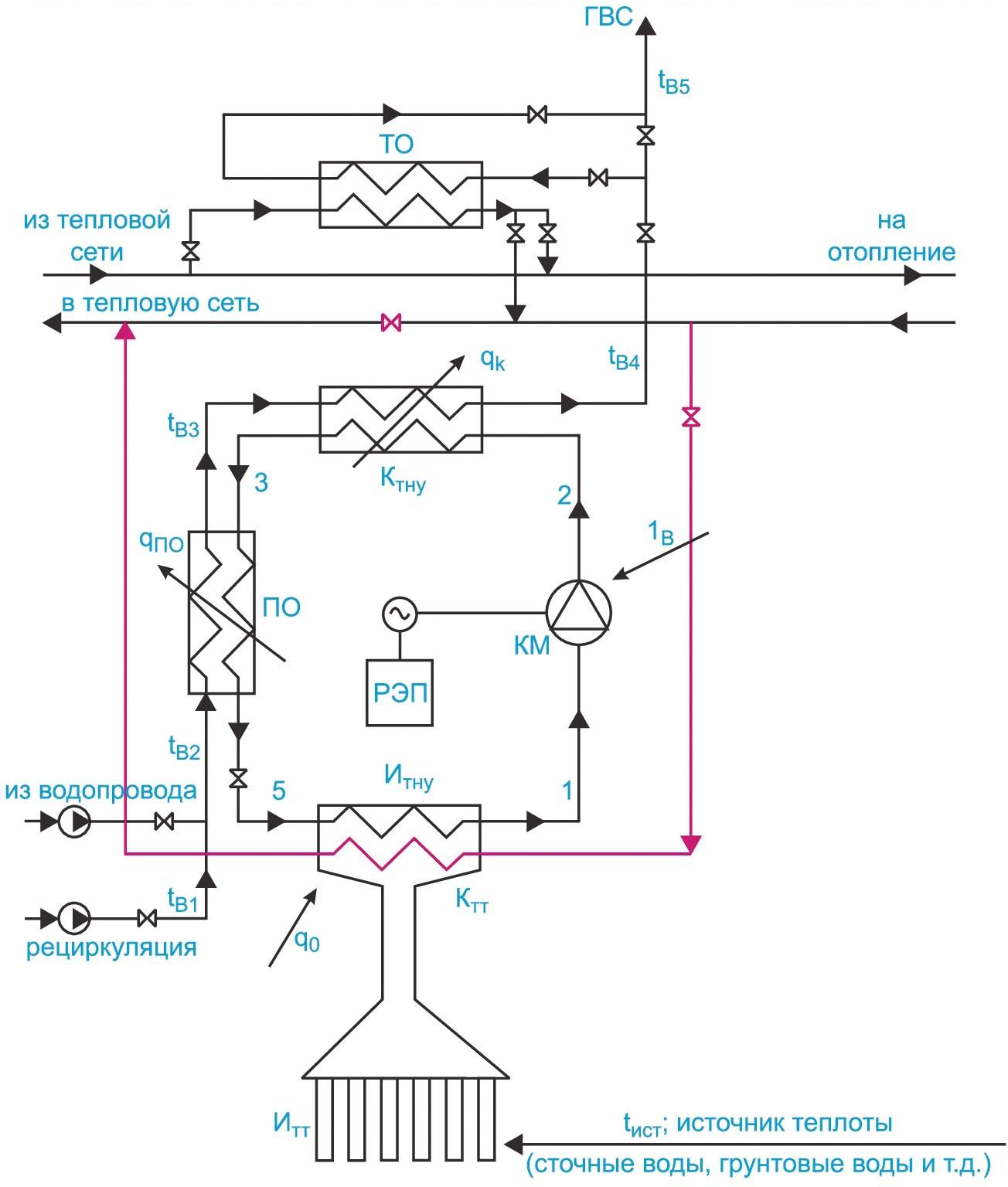 Рассматриваемые варианты схем включения ТНУ в централизованную систему теплоснабжения