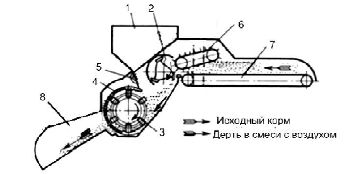 схема дробилки КДУ-2А
