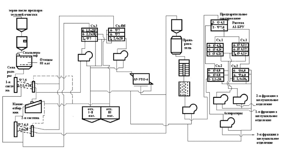 Схема комплекса технологического оборудования для подготовки зерна гречихи к переработке