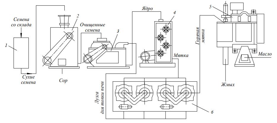 схема комплекса технологического оборудования КМ-400 для производства растительного масла