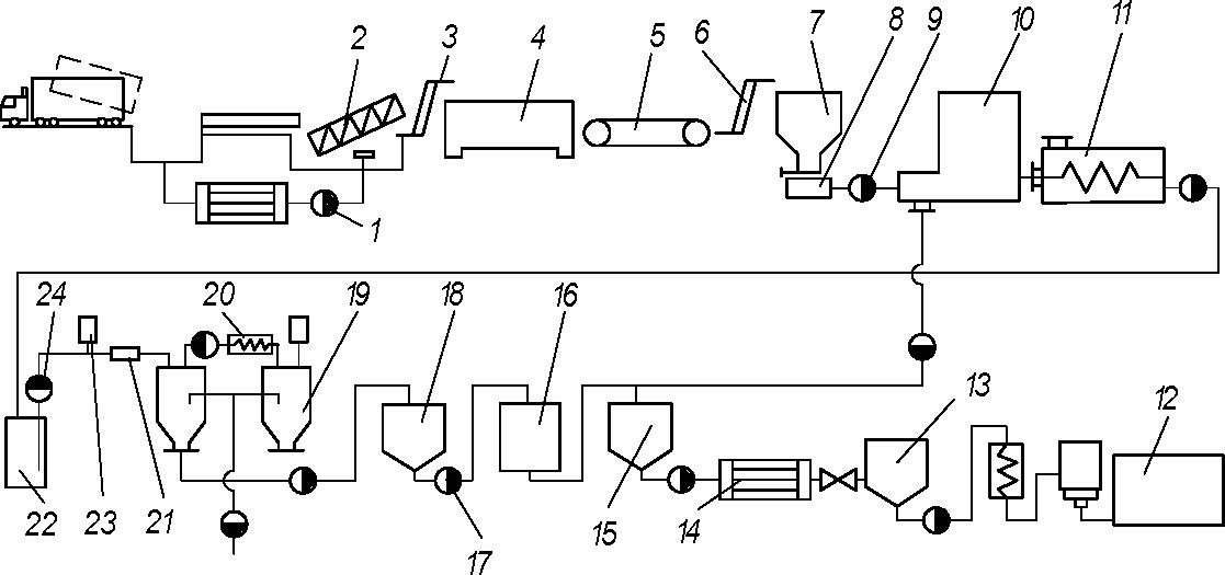 схема оборудования для производства осветленного яблочного сока