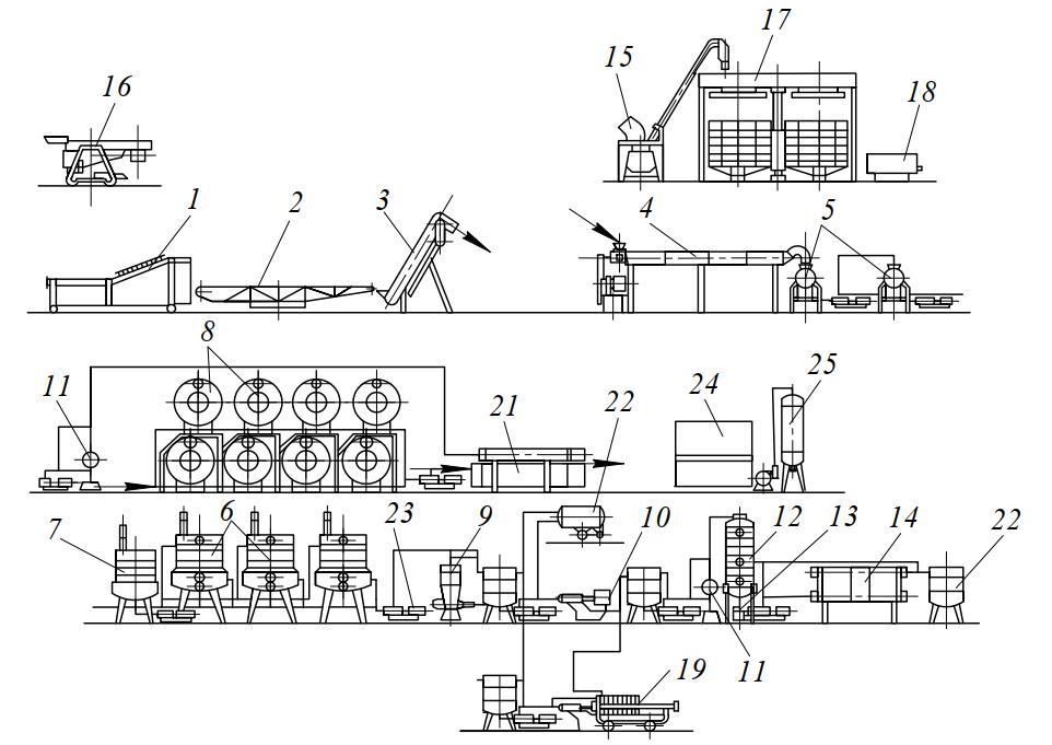 схема оборудования ЛУ-3А для производства нектаров и томатного сока