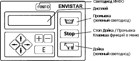 Схема панели управления автомата промывки