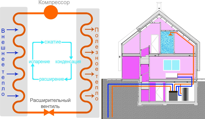 схема парокомпрессионного теплового насоса «грунт-вода»