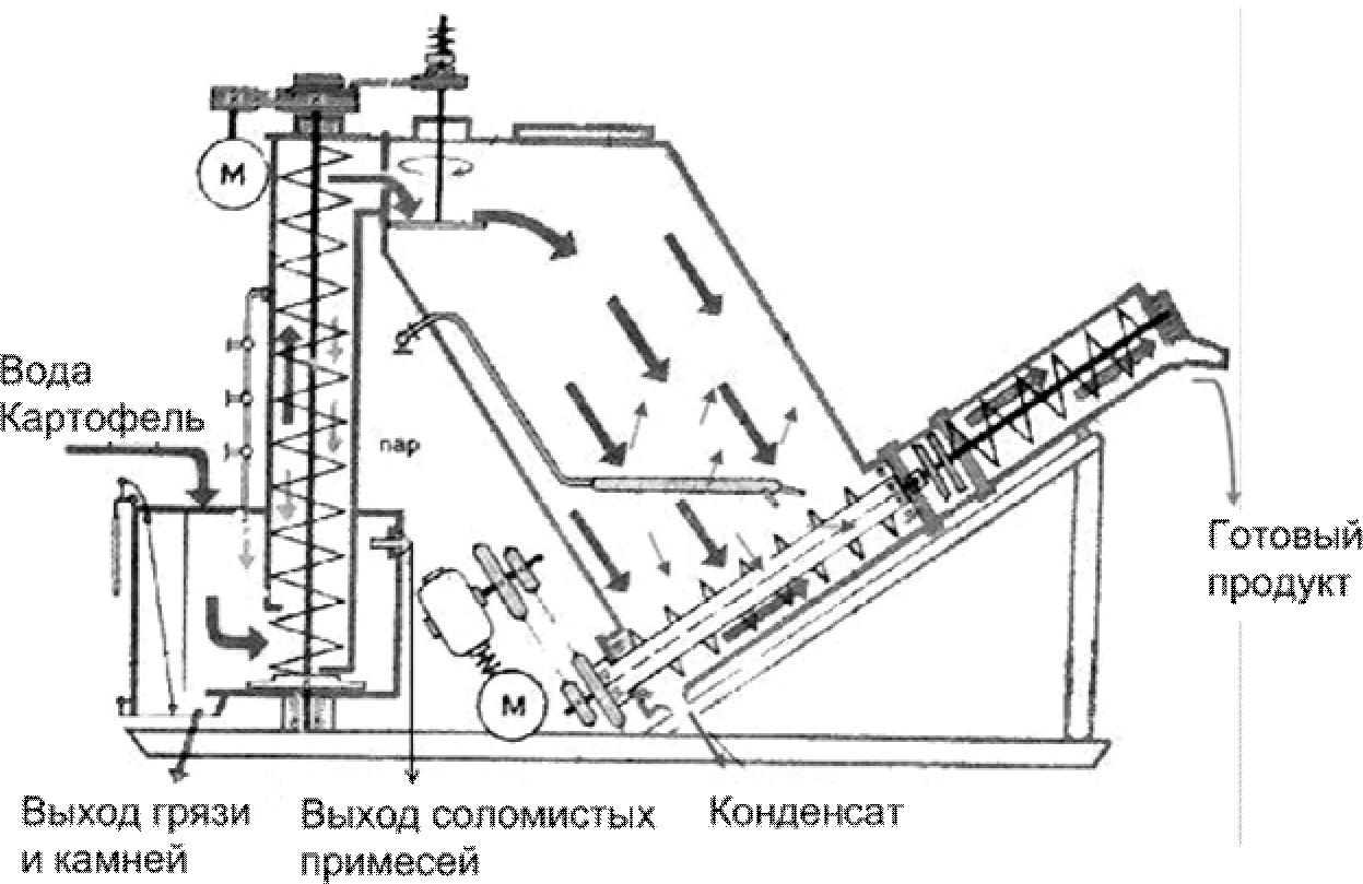 Схема рабочего процесса запарника ЗПК-4