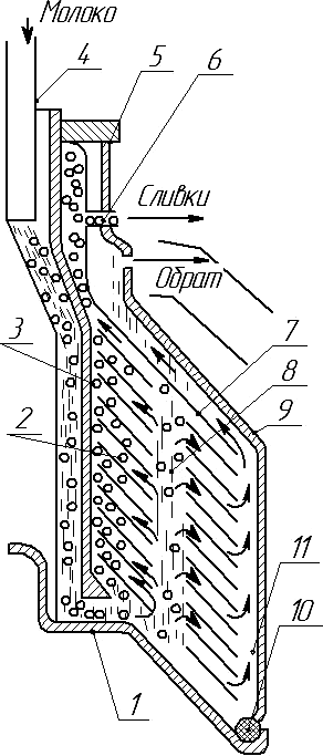 Схема работы барабана сепаратора-сливкоотделителя