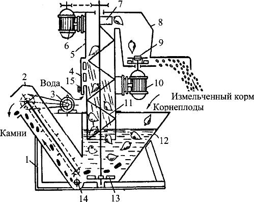 схема работы корнеклубнемойки-измельчителя ИКМ-Ф-5