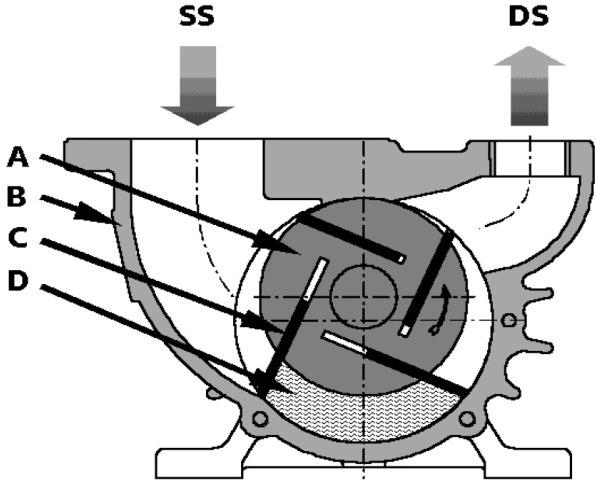 Схема ротационно-лопастного вакуумного насоса