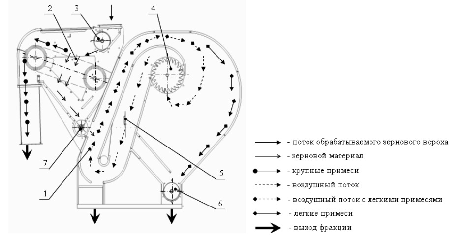 схема сепаратора СПО-100