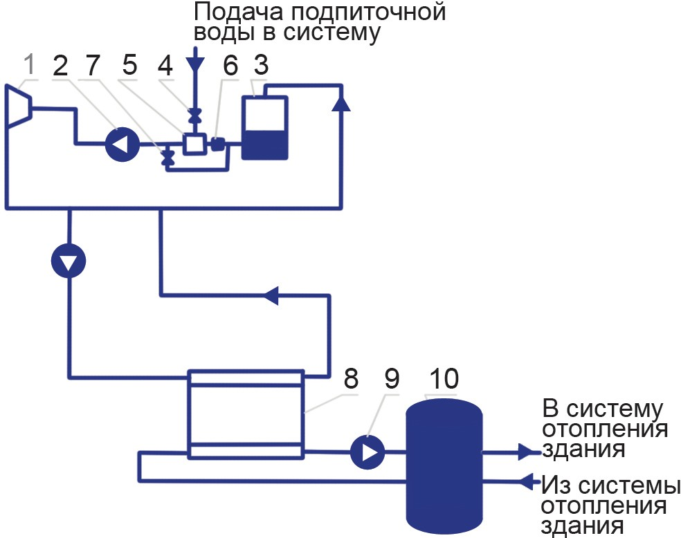 схема совмещения гидравлической системы ТН с контуром охлаждения компрессоров сортировочной горки