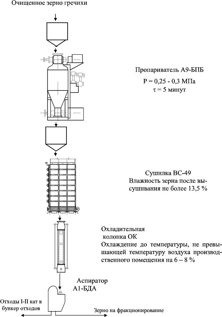 схема технологического оборудования для гидротермической обработки зерна гречихи