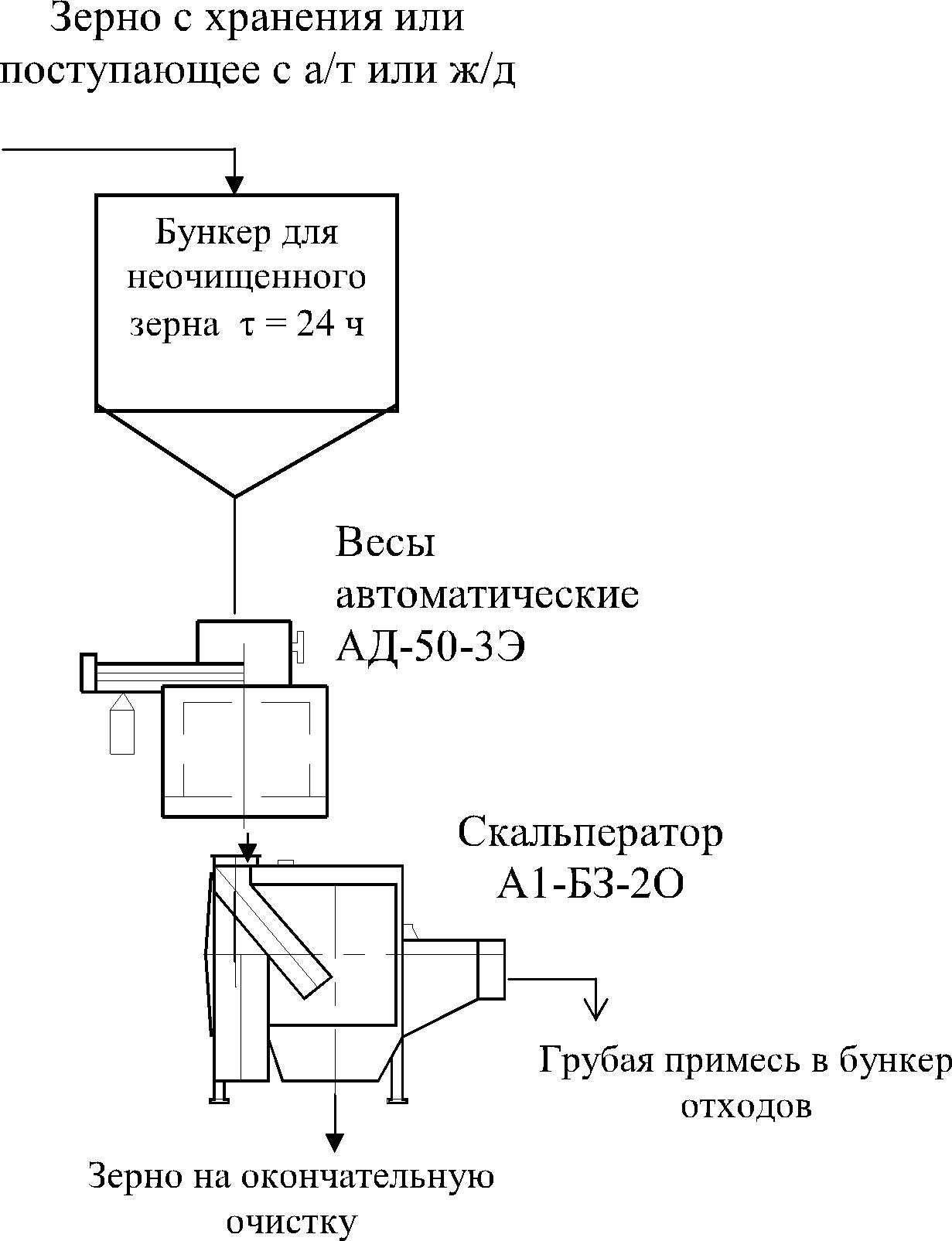 схема технологического оборудования для предварительной очистки гречихи