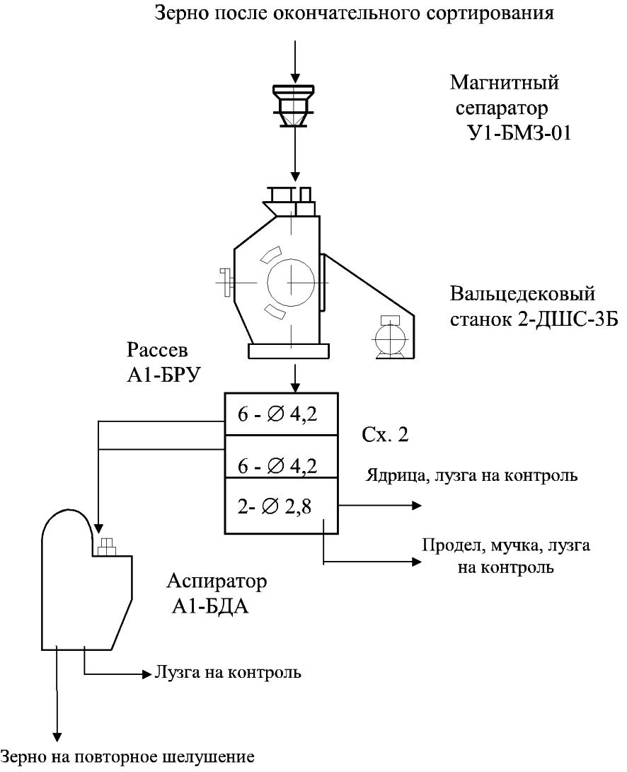 схема технологического оборудования для шелушения зерна гречихи