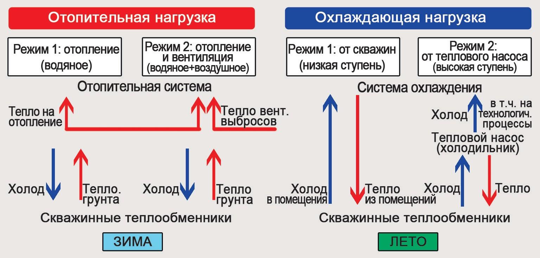 схема тепло- и холодоснабжения от теплообменников в мелких скважинах